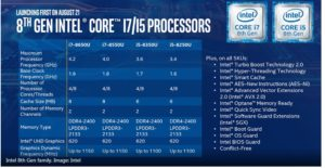 intel launching 8th gen preocessor